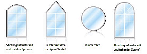 Modellfenster